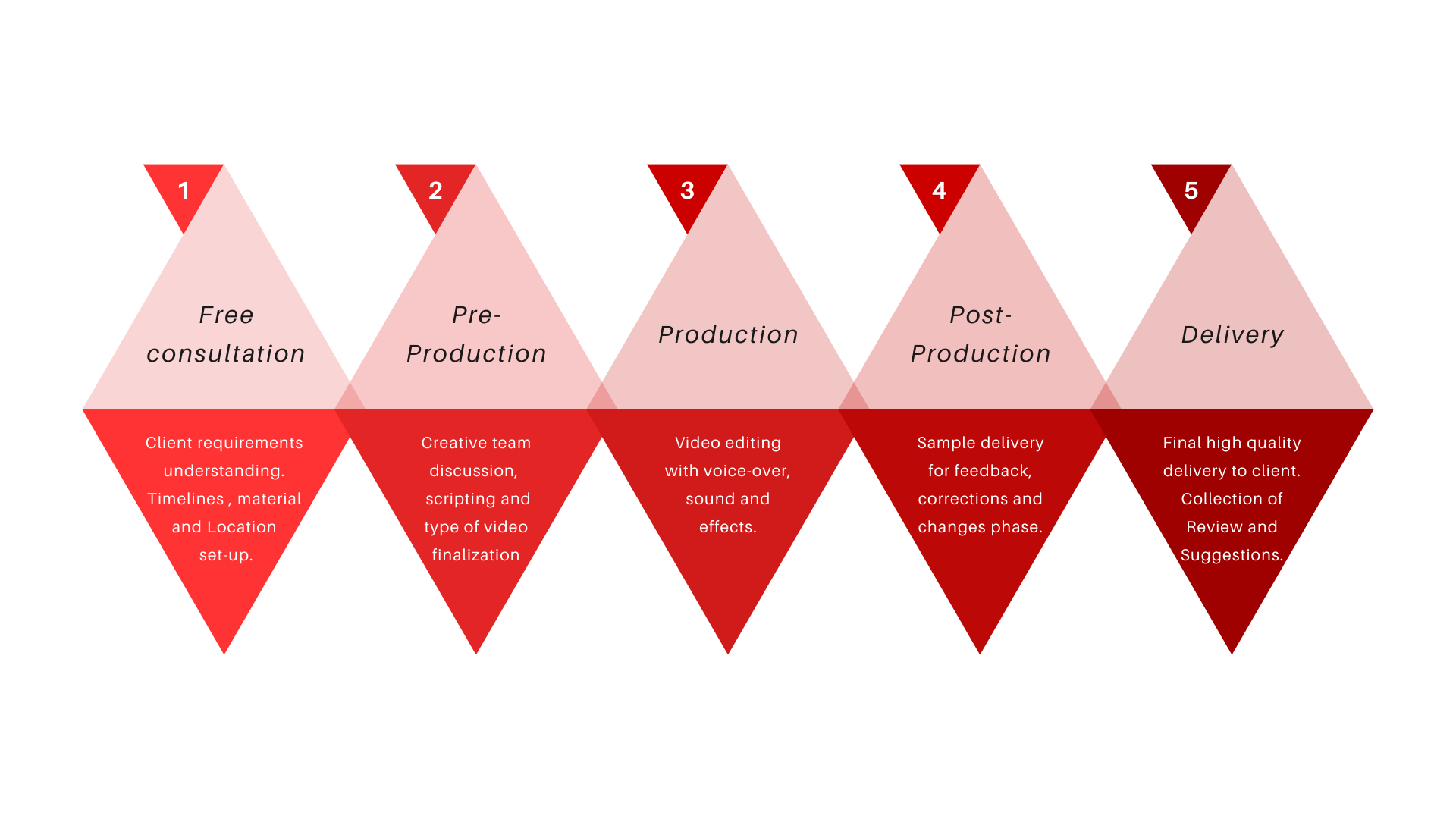 video making company process in pune